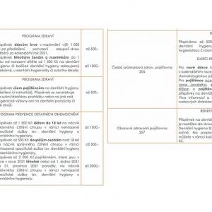 Aktuální příspěvky pojišťoven v roce 2021