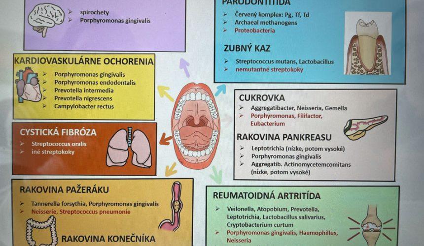 """""""Naší práci u křesla jsme si zpestřily školením na téma Vliv parodontitidy na celková onemocnění."""""""